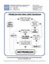 Harrison Industrial Services Inc. Problem Solving Logic Diagram